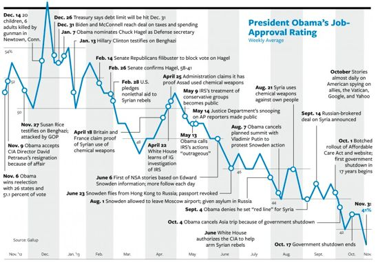 This timeline illustrates events that happened during Obama's term and in correlation, how his job approval rate increased or decreased. This shows how certain events can influence or sway peoples opinions on the president.  http://usatoday30.usatoday.com/news/washington/presidential-approval-tracker.htm