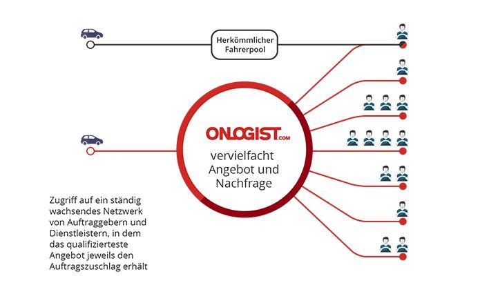 ONLOGIST - der Marktplatz für Fahrzeuglogistik - System  www.onlogist.com www.singledriver.de