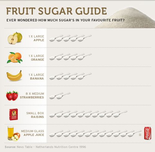 eating fruit for breakfast weight loss