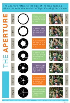 VISUAL LITERACY - PHOTOGRAPHY  The APERTURE poster can be printed off in a large poster format and used as a colourful, clear classroom resource or print it off in A4 format as a tangible student resource. This clear visual resource shows the effect of aperture on depth of field.