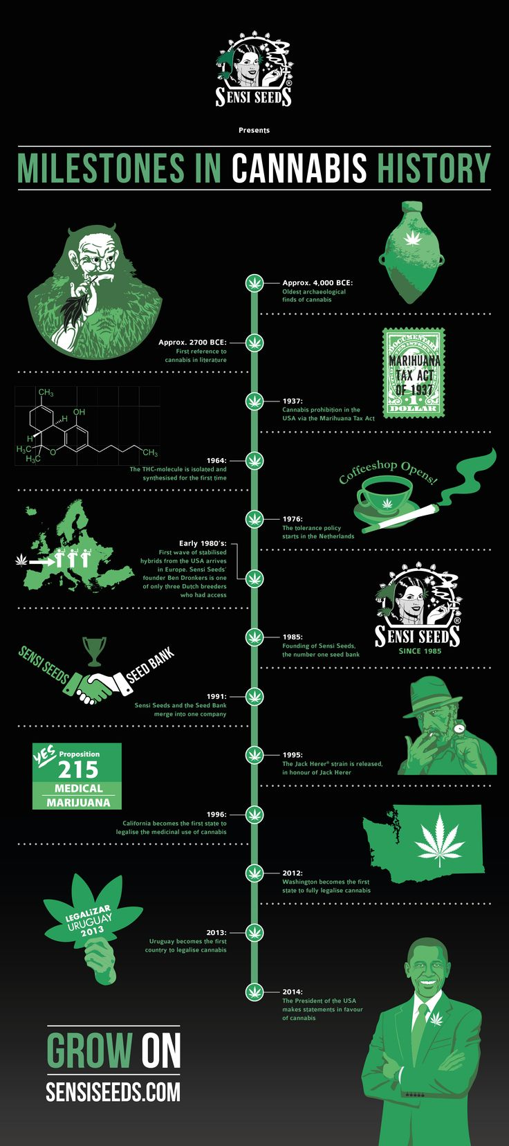 Know you're history. Cannabis Timeline - Sensi Seeds Blog | Cannabis | Pinterest | Cannabis, Weed and Hemp