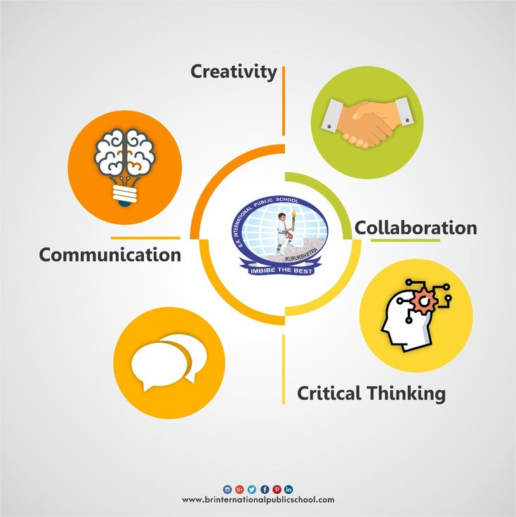 We believe that education is a collaboration of critical thinking, communication and creativity.  #BRInternationalPublicSchool #CBSE #Kurukshetra #School #Education #Learning