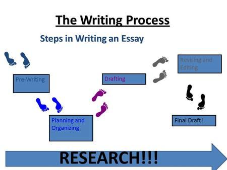 the two phases of the research-essay writing process are in order _________ and _________ Graves created a five phase process of writing known as the 'writing process' (1983) based on his studies of how students write the first phase involved the pre- writing phase where the writer collects together all the ideas for the piece of writing.