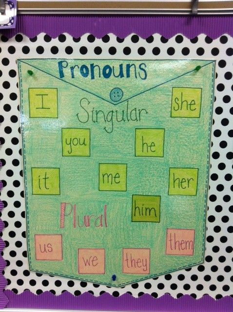 how to teach possessive pronouns to 3rd graders