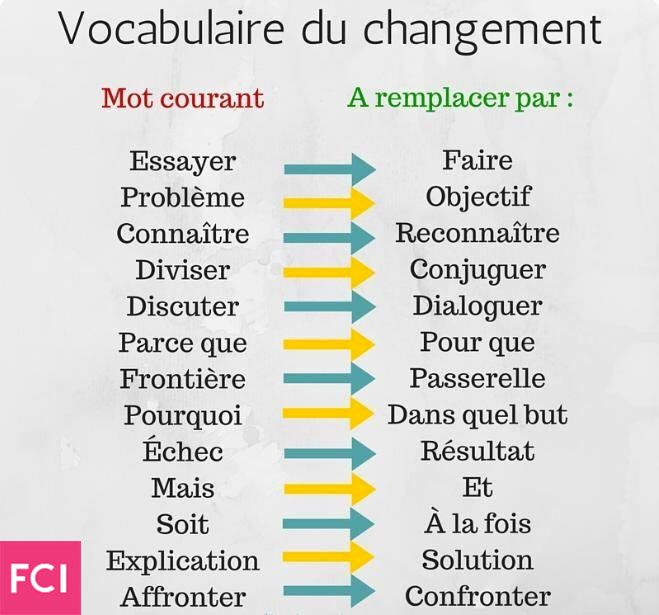 Vocabulaire Du Changement Changement Developpement Du Leadership Pensees Positives