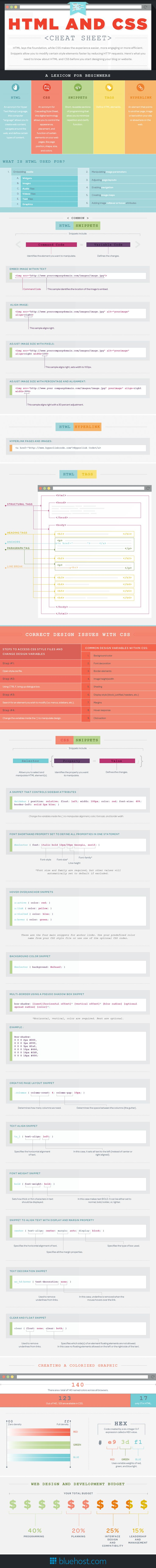 HTML and CSS Cheat Sheet - #infographic