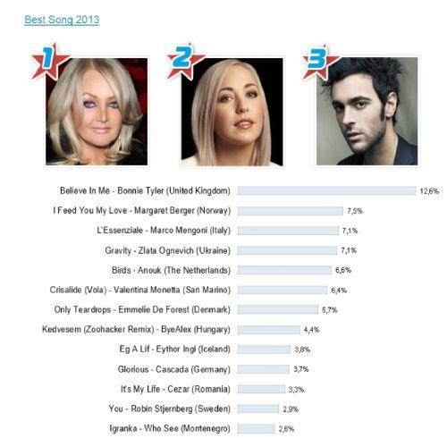 """Marco Mengoni """"Best Male Artist"""" agli Eurovision Radio Awards. Nuovi riconoscimenti internazionali"""