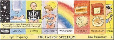 Energy Spectrum diagram