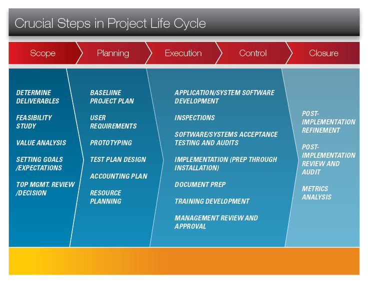 17 Best Images About Project Managment On Pinterest