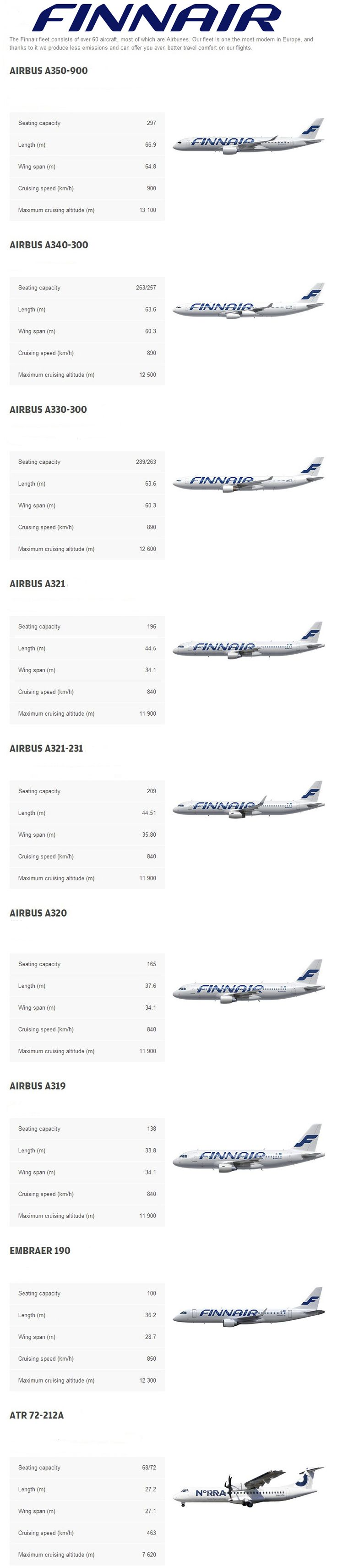 Finnair fleet 2016