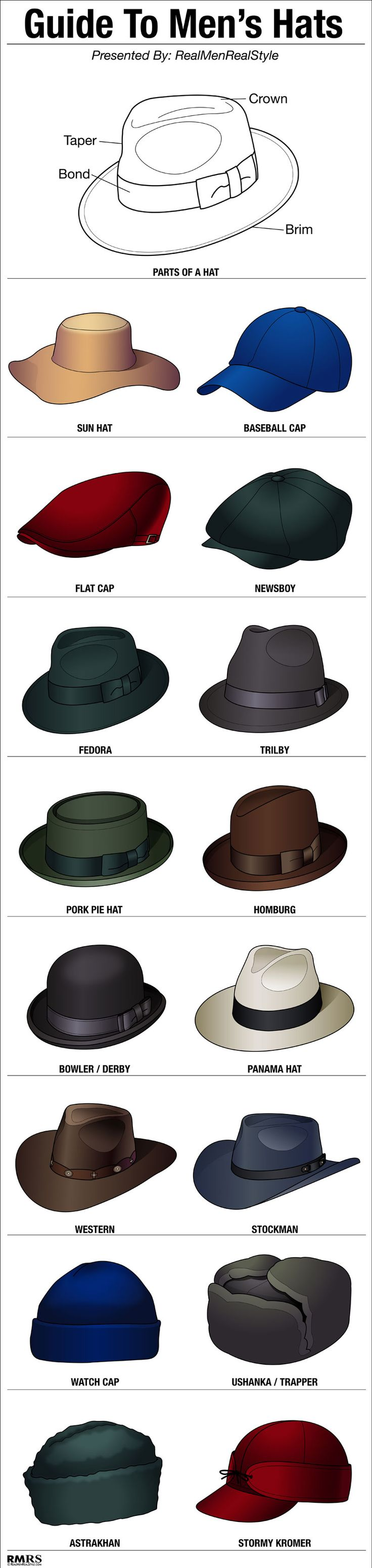 Men's Basics:  16 Stylish Men's Hats | Hat Style Guide | Man's Headwear Infographic. ===> Follow us on Pinterest for Style Tips, Men's Essentials, updates on our SALES etc... ~ VujuWear