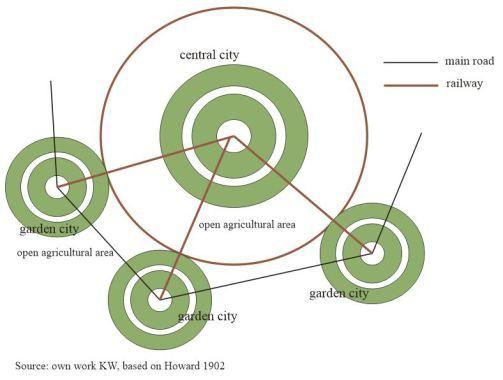 kw_howard_garden_city_concept   Schema of Howard garden city idea