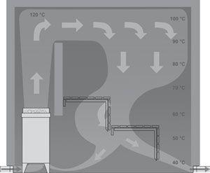 sauna luftzirkulation - Google-Suche