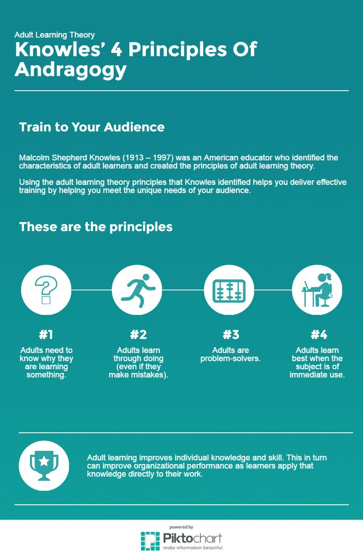 Adult learning improves individual knowledge and skill. This infographic shows the four principles of adult learning theory.