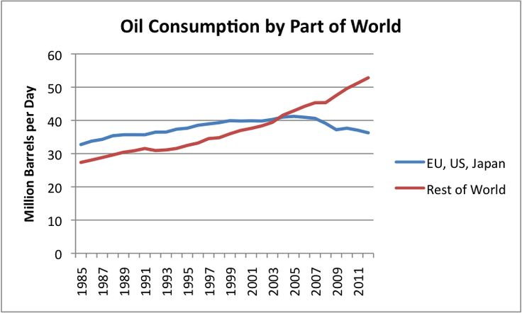 """Figure 10. Oil consumption by part of the world, based on EIA data. 2012 world consumption data estimated based on world """"all liquids"""" production amounts."""