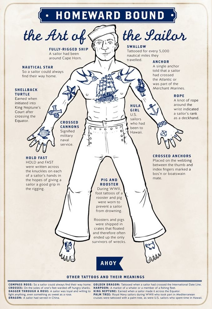 What sailor tattoos mean
