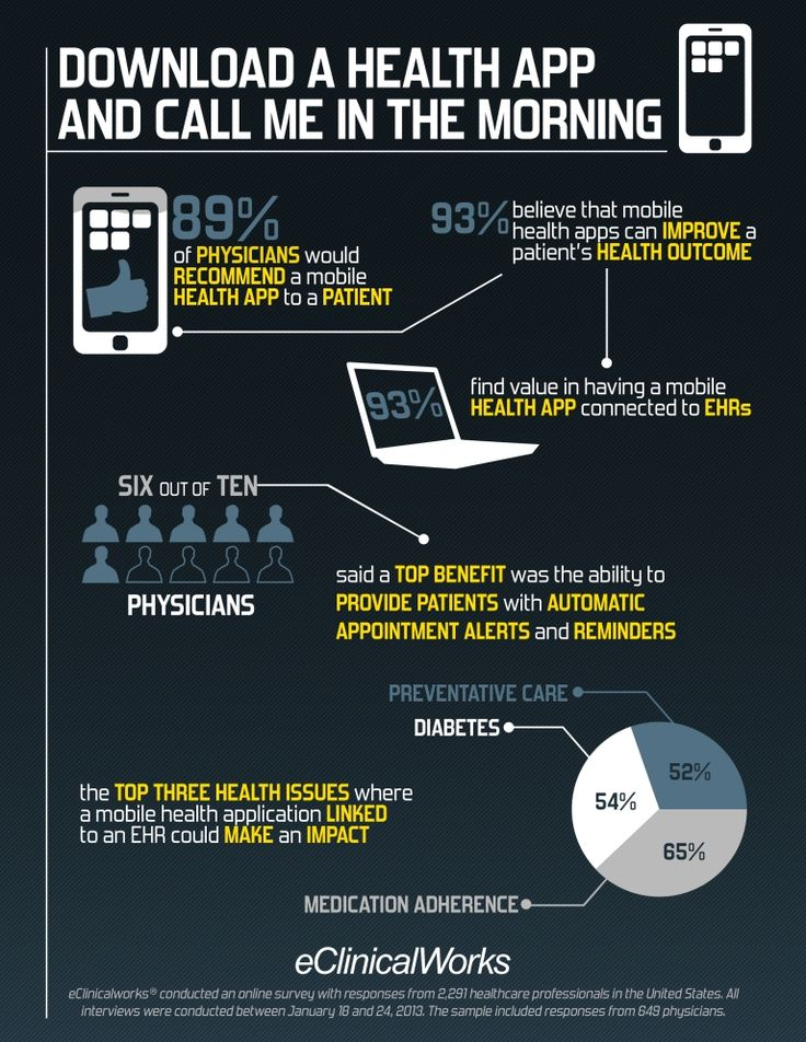 Pin # 4: Infographic: Download This Health App and Call Me in The Morning