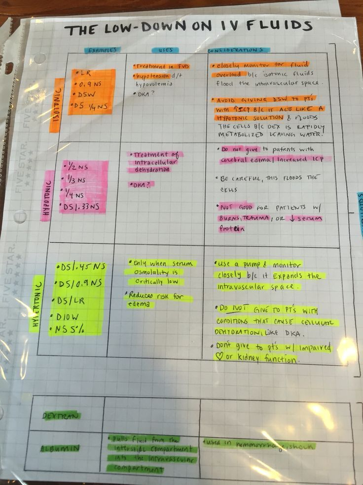 IV (intravenous) fluids chart  nursing student, med student, pharmacy student. RN, NP, PA, MD, DO.