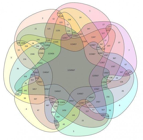 Venn Diagram Sets Calculator Venn Diagram Diagram Data Visualization