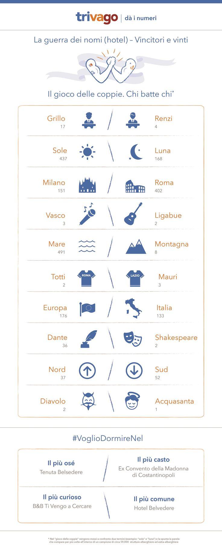 I nomi più curiosi degli hotel Italiani by trivago