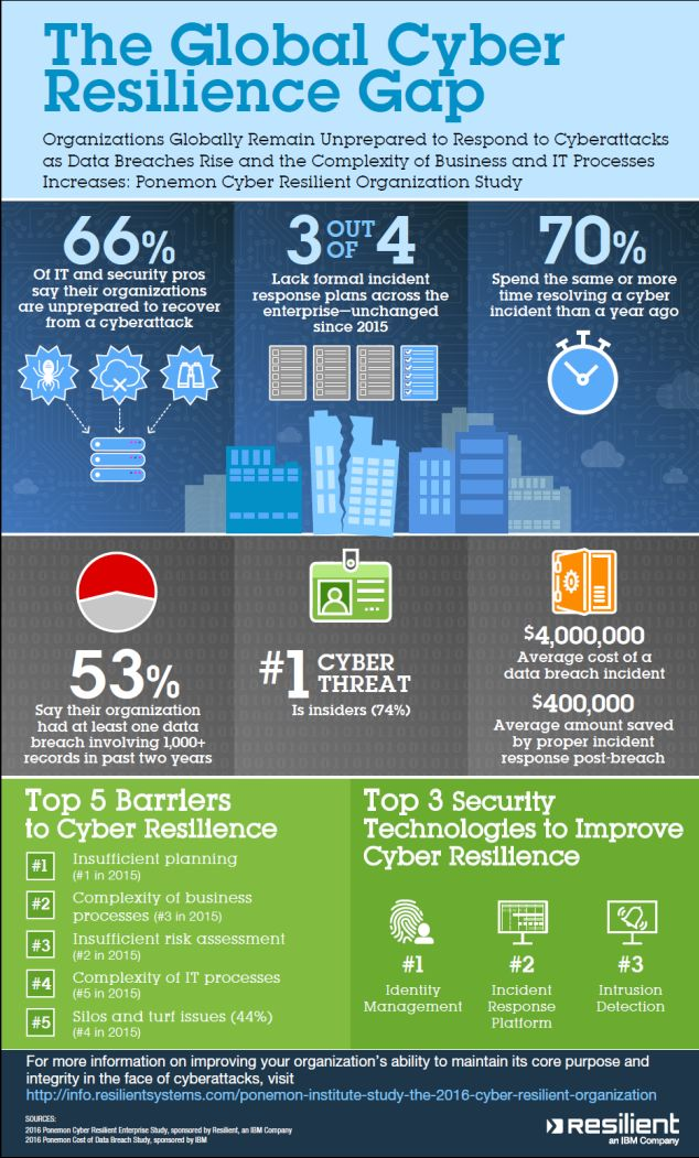 Businesses Still Neglecting Cybersecurity - Infographic