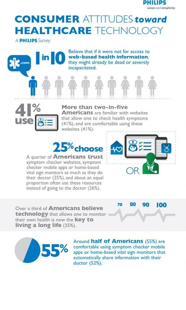 Philips #eHealth Infographic