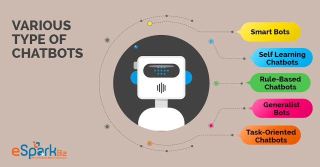 Various Type Of Chatbots That You Need To Be Aware Of Technology Trends Intelligent Agent Chatbot