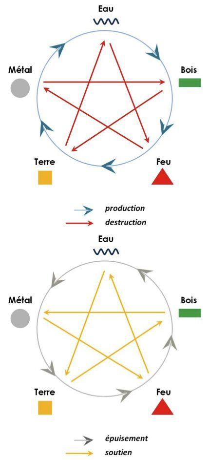 cycles des cinq éléments                                                                                                                                                     Plus