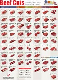 Image result for interactive beef cuts chart