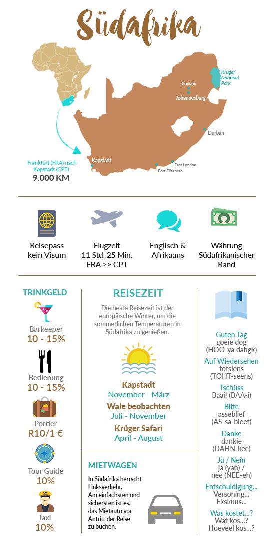 Keyfacts rund um Südafrika