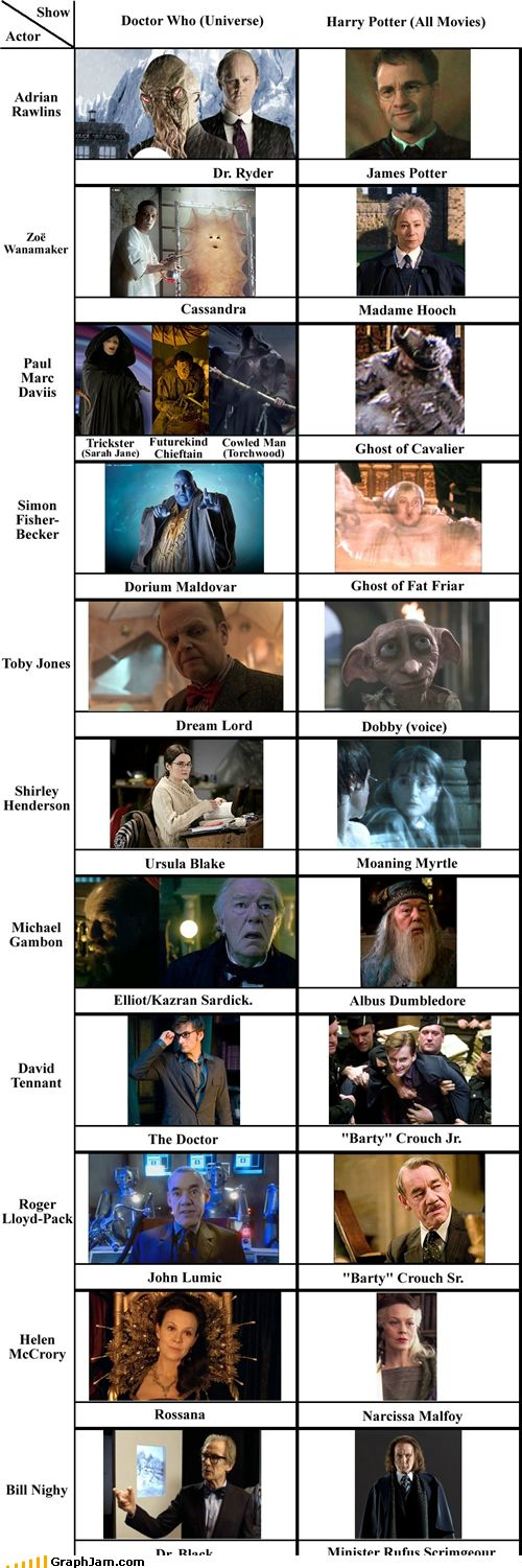 Doctor Who - Harry Potter Actor Crossovers. The first one is showing the wrong actor! (I hate that Ood episode!)