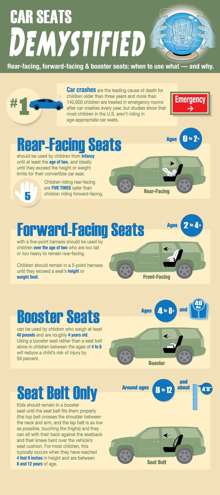 Car Seat Requirements Cheat Sheet [Infographic]