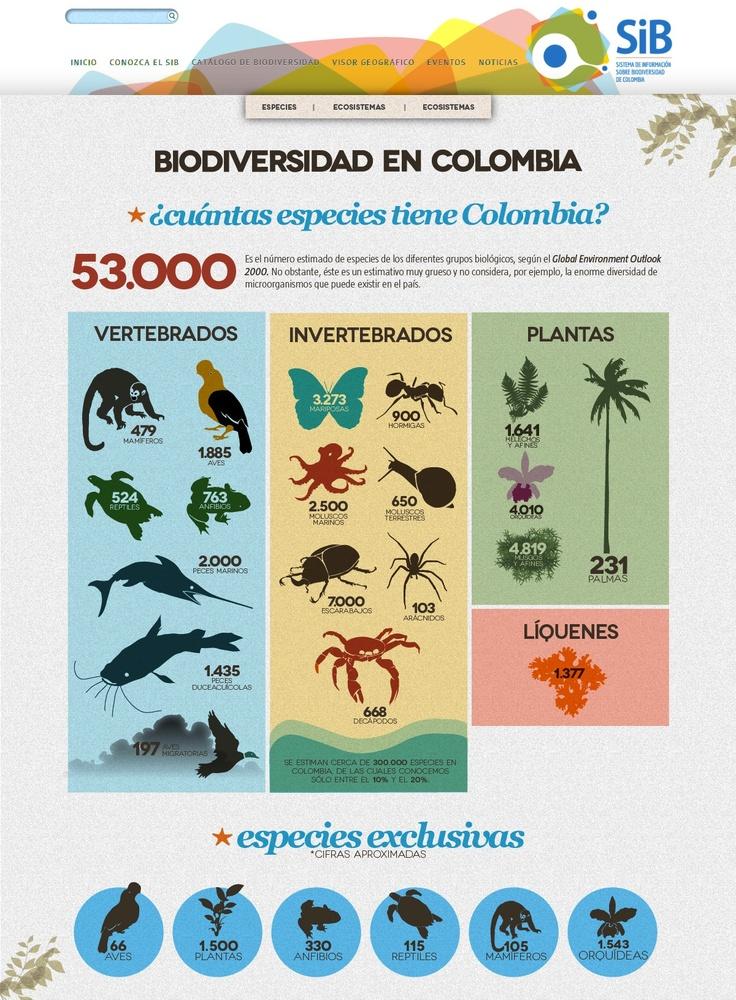 Biodiversidad en #Colombia #Infographic
