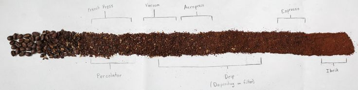 Great: The different kind of coffee grind settings