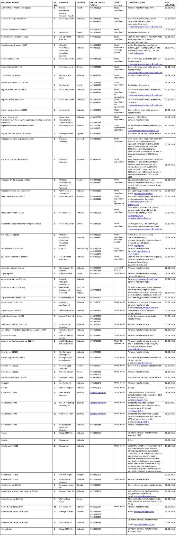 Locuri de munca noi in judetul Ialomita (Fetesti, Slobozia, Urziceni, Grindu, etc). Gasiti lista aici: https://www.meritangajat.ro/pg/articole/admin/read/36584/locuri-de-munca-in-fetesti-slobozia-urziceni-grindu-judetul-ialomita
