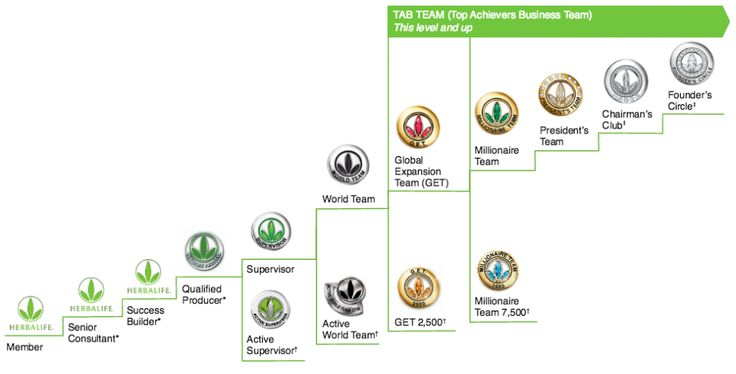 The Best Herbalife Review For Network Marketers