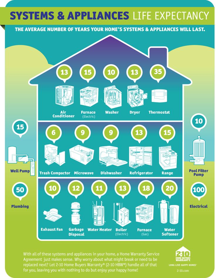 Good information regarding life expectancy of major systems and appliances. might help you budget some repairs!