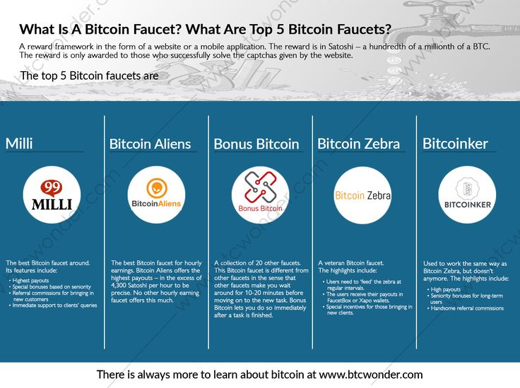 Btc Mining Loud Best Bitcoin And Altcoin Faucets Legit