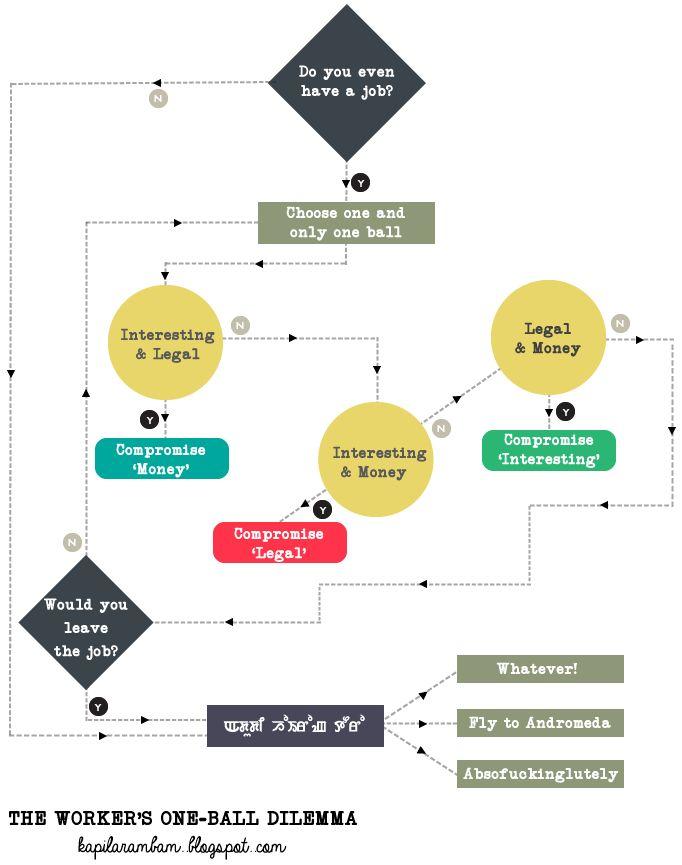 Mejores 10 imgenes de flowchart blues en pinterest diagrama de loop 7 diagrama de flujo ccuart Image collections