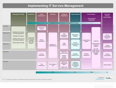 Poster! Implementing IT Service Management