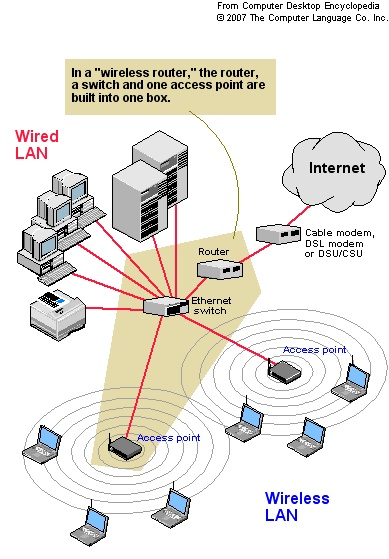 17 best images about networks and the internet the a wireless lan is a lan that uses no physical wires