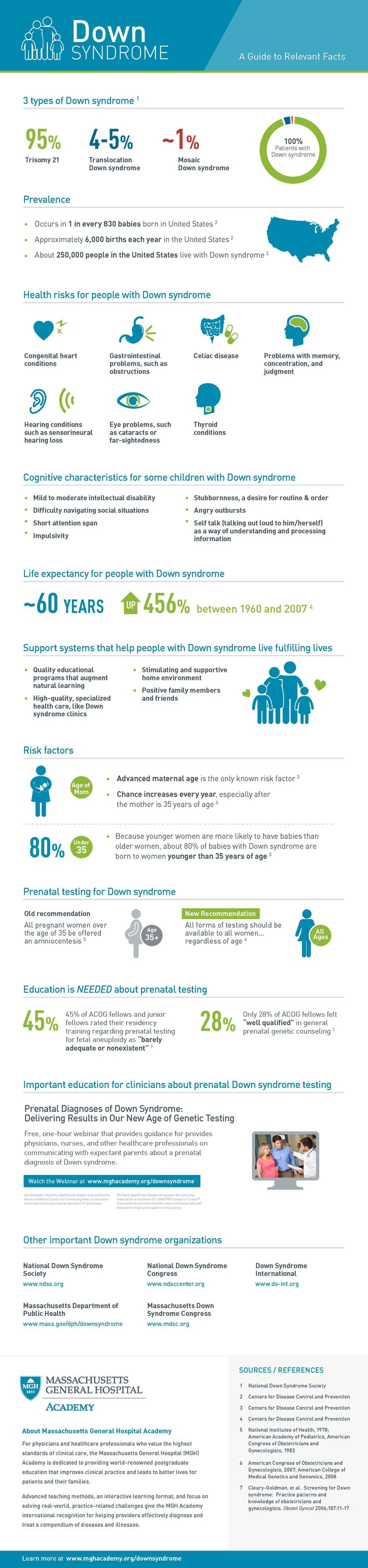 Down Syndrome Facts, Figures and Education #DownSyndrome #ChildrensHealth #Health