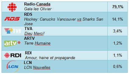 Radio-Canada and ARTV mandated Seevibes to measure the social impact of this gala soirée on Twitter and Facebook. Here are some conclusions we drew from our study:    First, comparing social activity from Radio-Canada with other channels during the Gala, we saw that Les Olivier dominated the attention of the viewing public on social media.