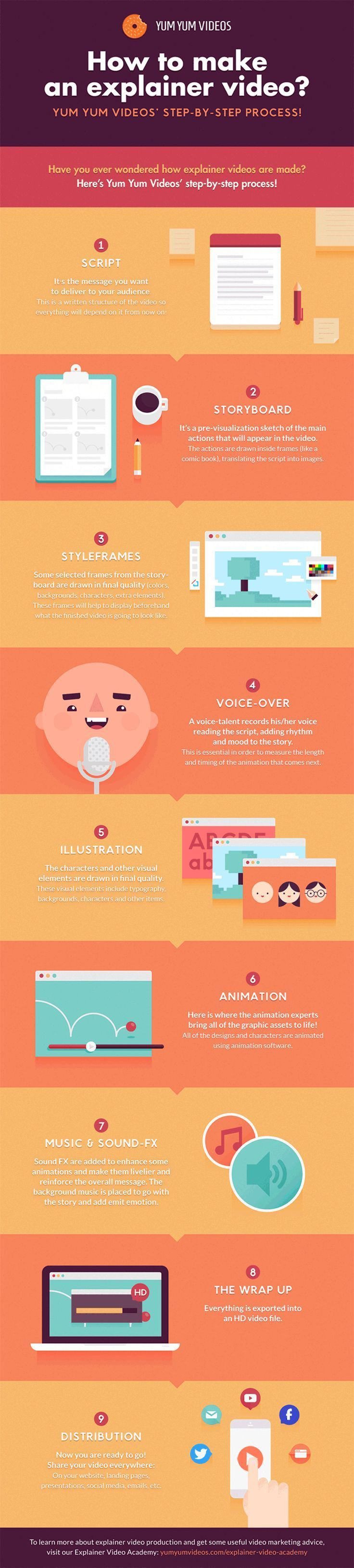 #infographic HOW TO MAKE AN ANIMATED EXPLAINER VIDEO STEP-BY-STEP via /angela4design/