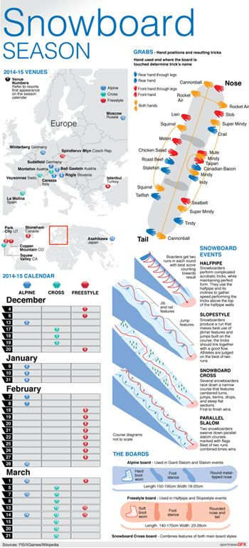 SNOWBOARD-SEASON2014-15 - Events calendar and venues map for the 2014-15 FIS Snowboard season, with grab technique, boards and events explainers. #FIS #Snowboard #snowboarding, #halfpipe, #snowboardcross #slopestyle #infographic #graphic . 15cm wide Static vector EPS and expanded content INTERACTIVE HTML5 versions