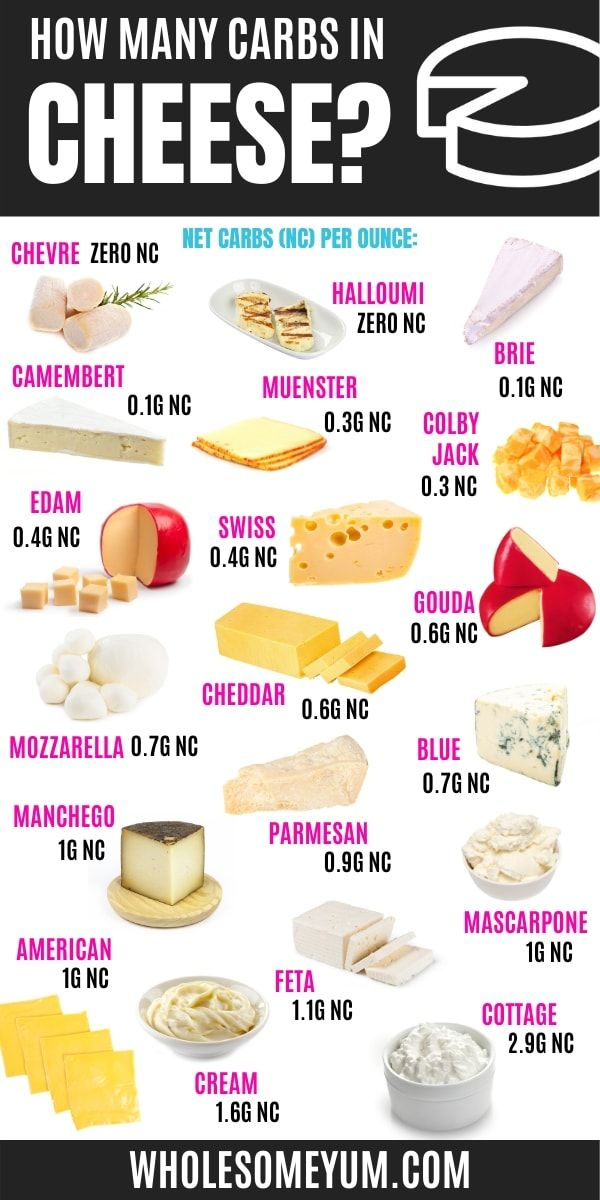 can you have cheese on keto diet?