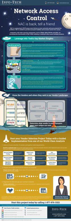 Vendor Landscape: Network Access Control Infographic