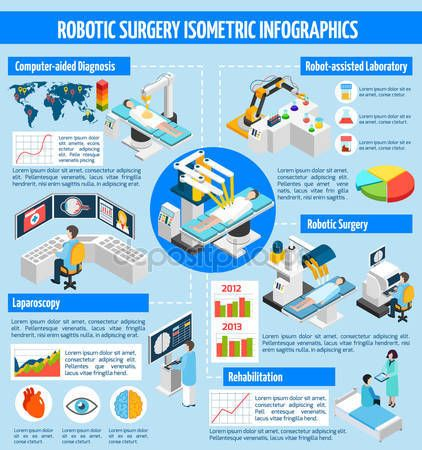 imagesthai.com royalty-free stock images ,photos, illustrations and vector - Robotic Surgery Isometric Infographics