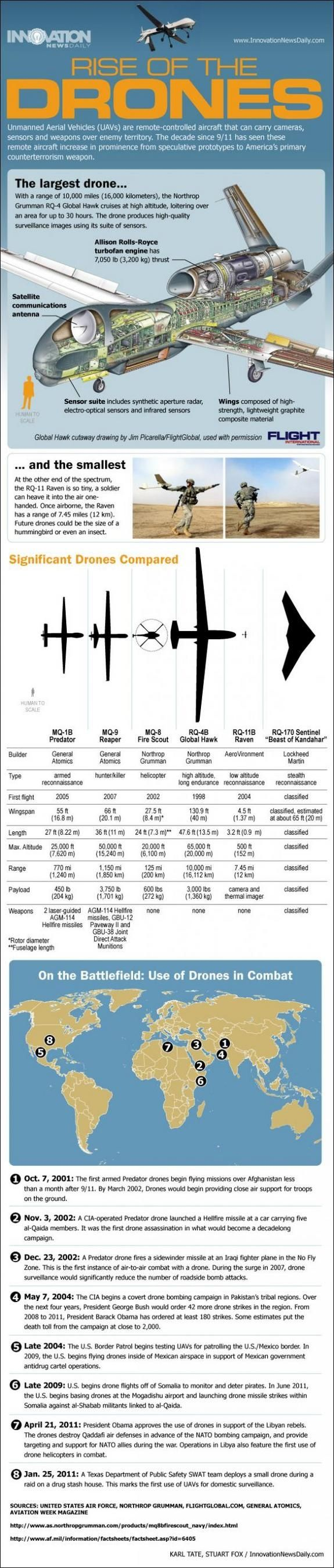 I really like how this picture displays the biggest to smallest UAV. I like how it displays information on a simple picture. This picture helped contribute to my understanding of UAVs and how I can incorporate some of these designs into my UAV.