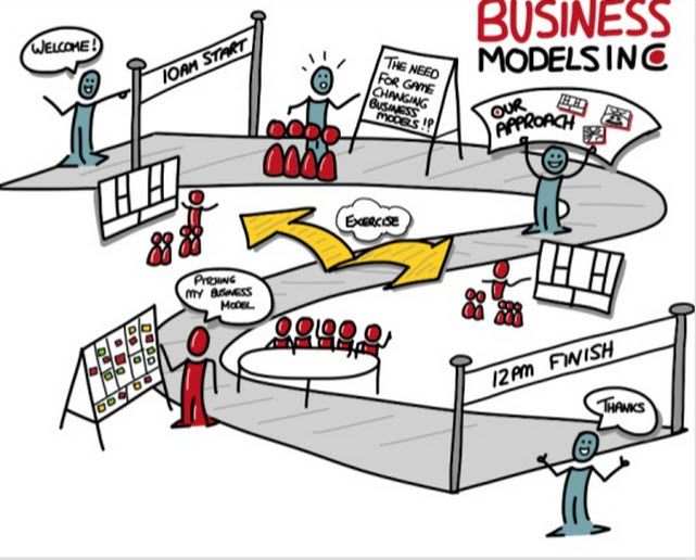 business modeling pathway